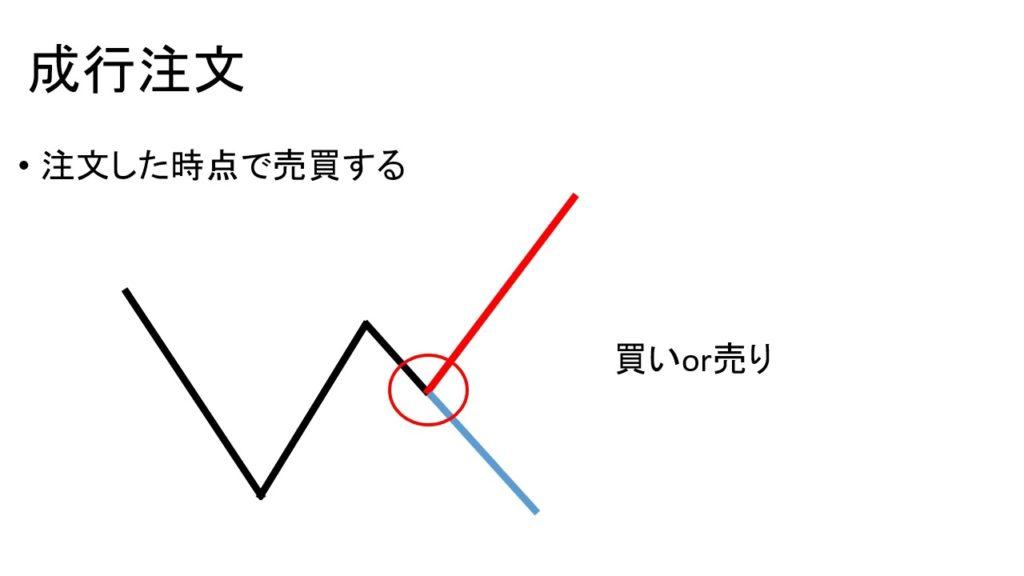 【FX 副業 初心者】FXの注文方法解説 FX講座/解説
